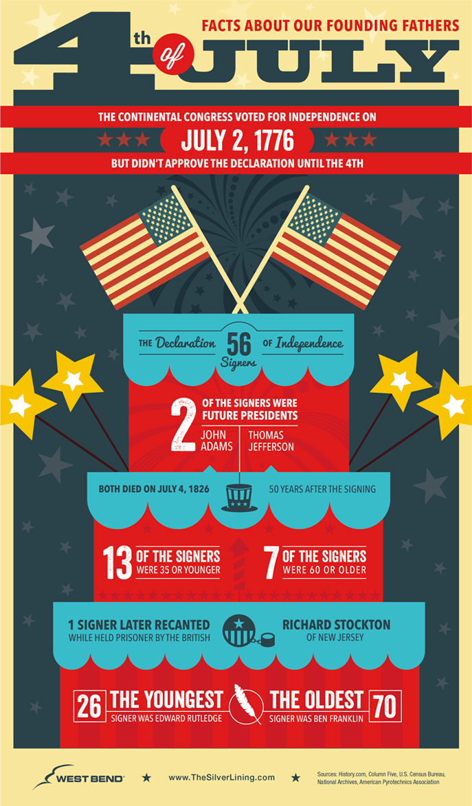 4th of July Infographic - West Bend