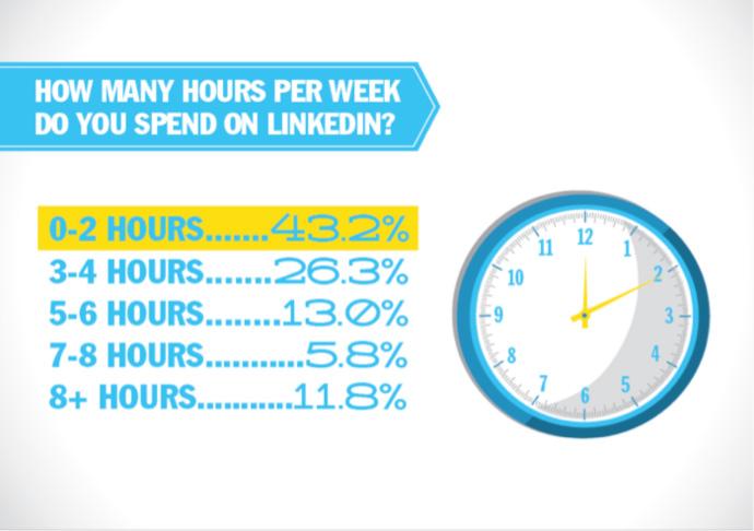 How many hours do you spend on LinkedIn?