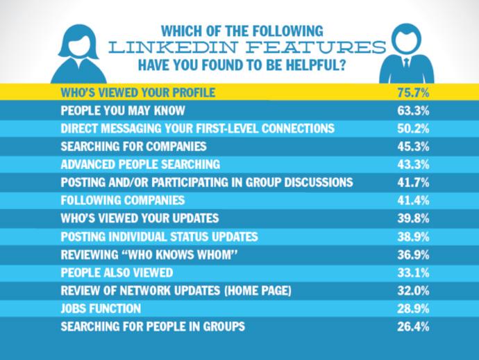 Helpful LinkedIn Features