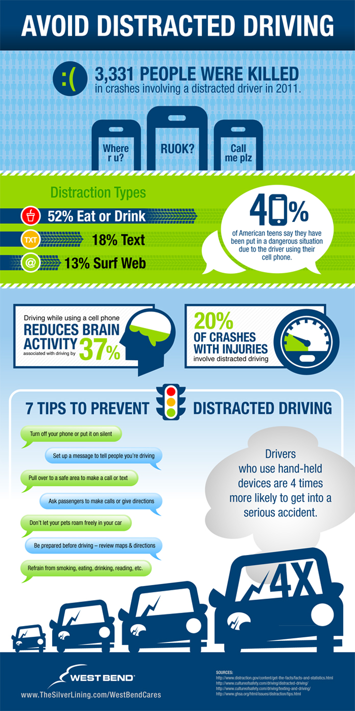 Avoid Distracted Driving Infographic