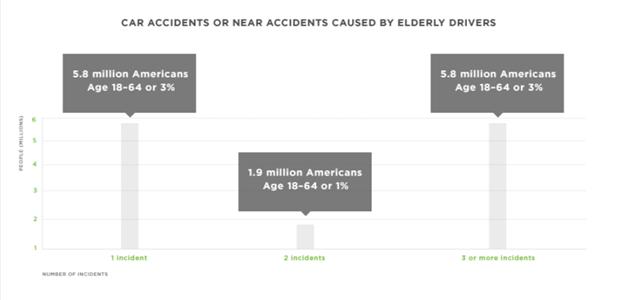 Senior Stats